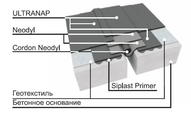 Гидроизоляция для фундамента технониколь цена за рулон в
